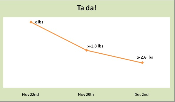week 1 weigh-in