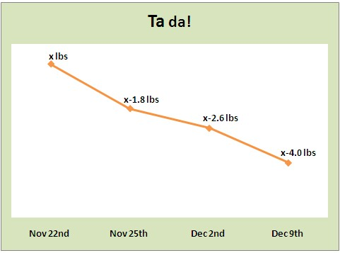 week 2 weigh-in