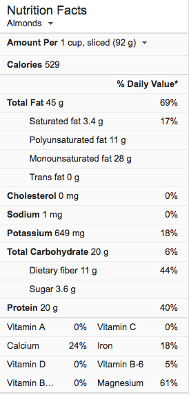 Nutrition facts for Almonds - carbs fat and protein